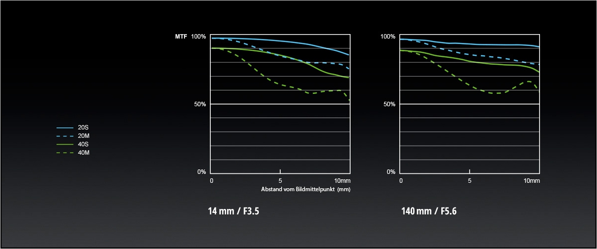 Panasonic_LUMIX-G-Objektiv_H-FS14140_MTF-Chart