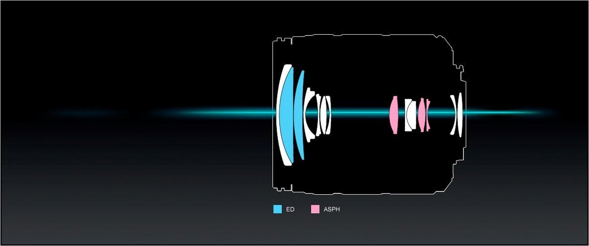 Panasonic_LUMIX-G-Objektiv_H-FS14140_14-Linsen-in-12-Gruppen