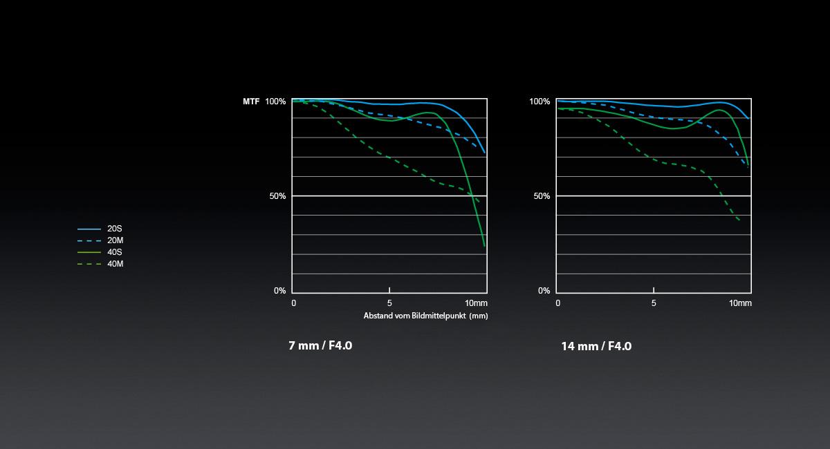 Panasonic_LUMIX-G-Objektiv_H-F007014_MTF-Chart