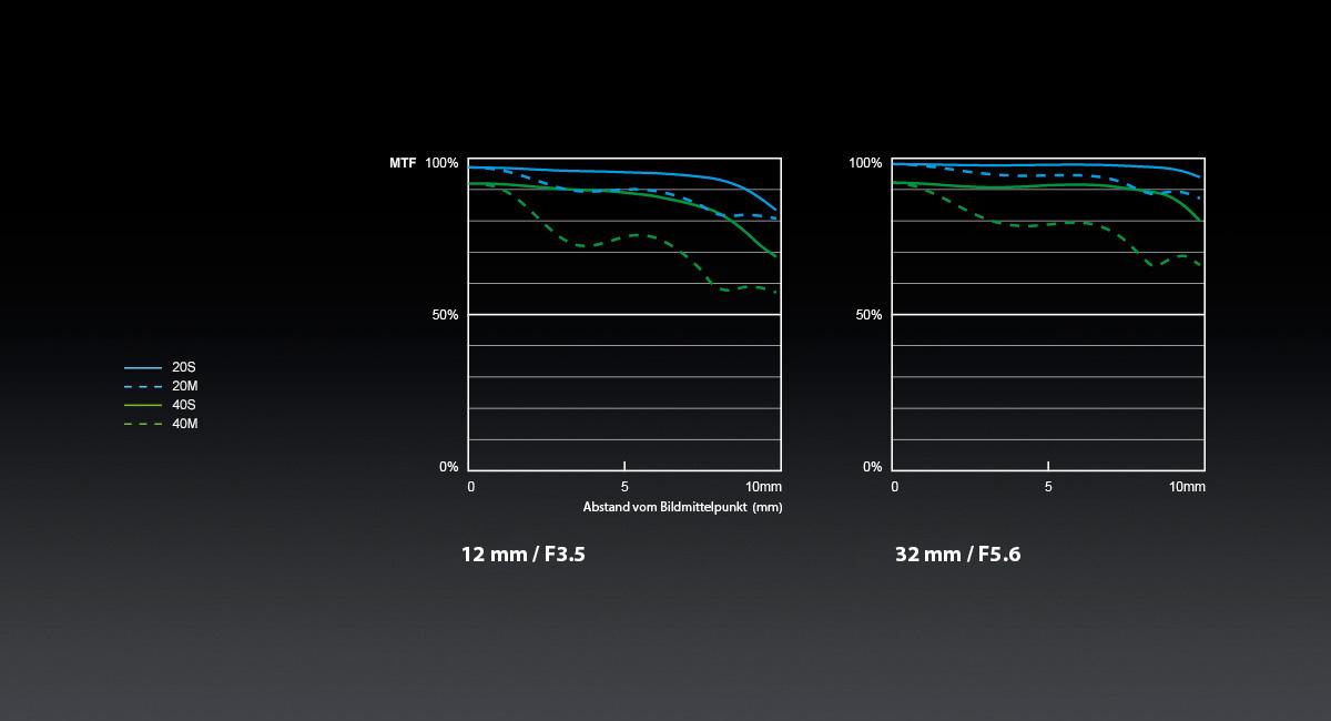 Panasonic_LUMIX-G-Objektiv_H-FS12032_MTF-Chart