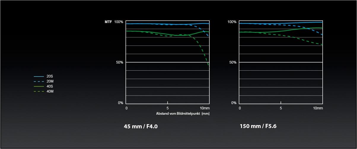Panasonic_LUMIX-G-Objektiv_H-FS45150_MTF-Chart