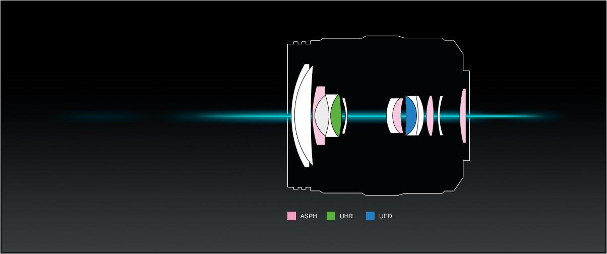 Panasonic_LUMIX-G-Objektiv_H-HSA12035_14-Linsen
