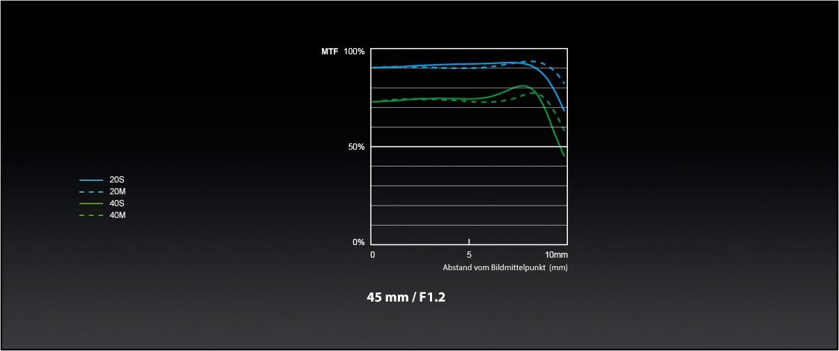 Panasonic_LUMIX-G-Objektiv_H-NS043_MTF-Chart