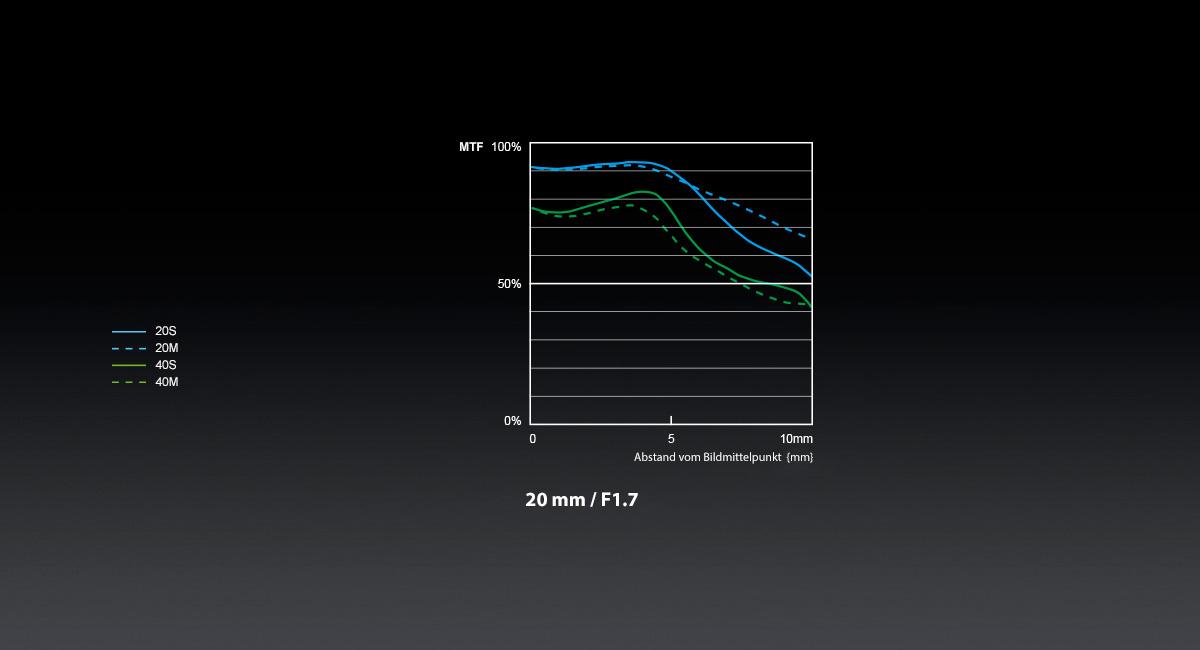 Panasonic_LUMIX-G-Objektiv_H-H020A_MTF-Chart