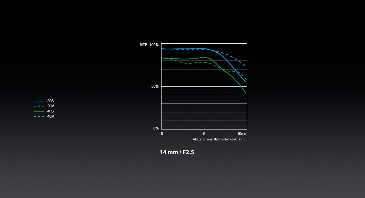 Panasonic_LUMIX-G-Objektiv_H-H014A_MTF-Chart