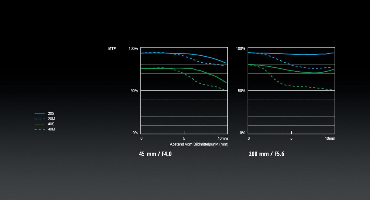 Panasonic_LUMIX-G-Objektiv_H-FSA45200_MTF-Chart