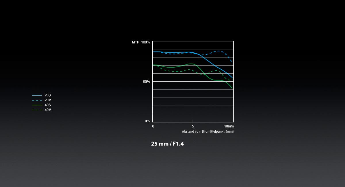 Panasonic_LUMIX-G-Objektiv_H-X025_MTF-Chart