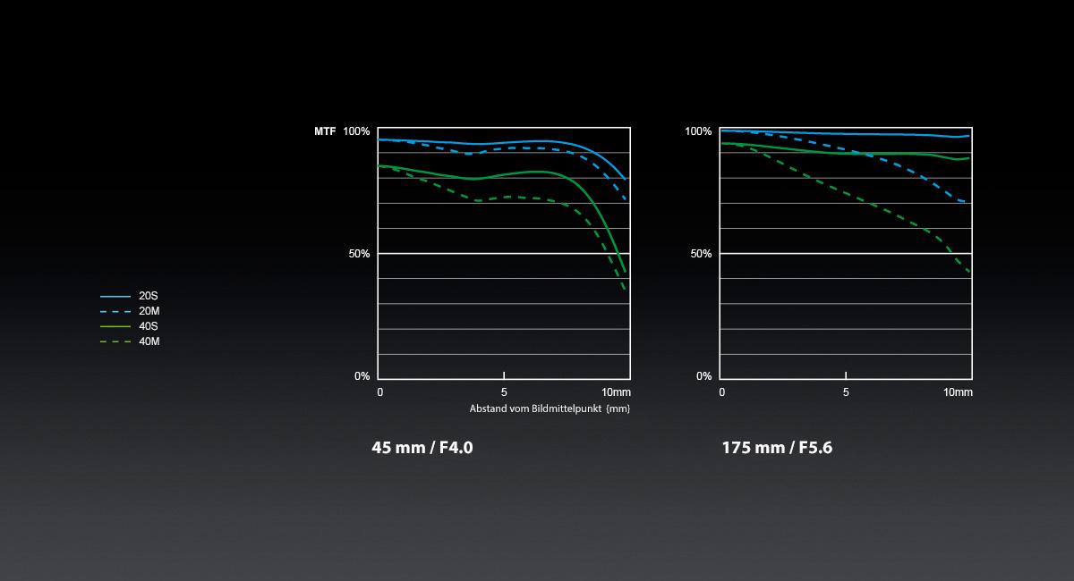 Panasonic_LUMIX-G-Objektiv_H-PS45175_MTF-Chart