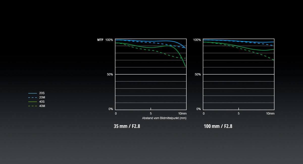 Panasonic_LUMIX-G-Objektiv_H-HSA35100_MTF-Chart