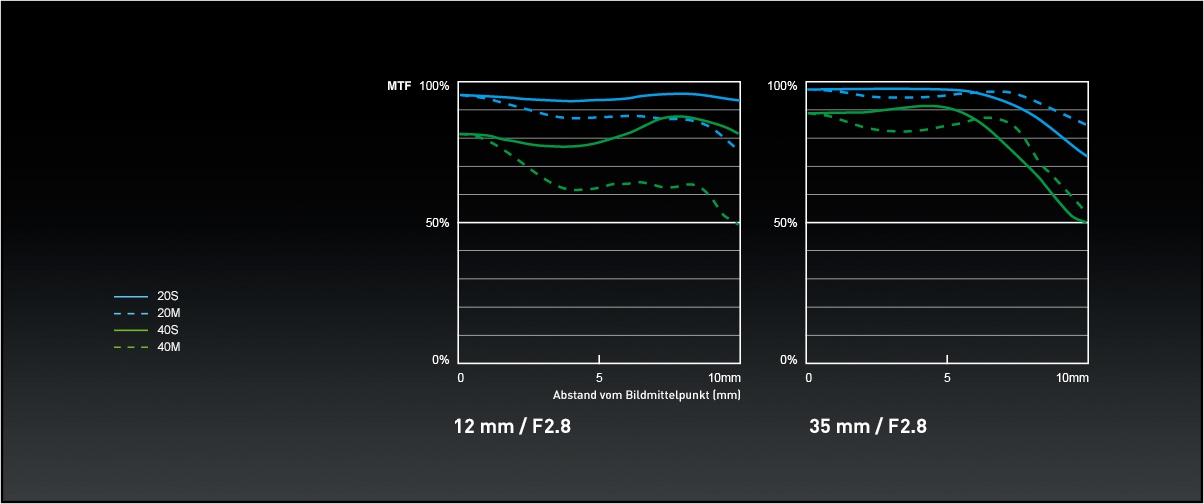 Panasonic_LUMIX-G-Objektiv_H-HSA12035_MTF-Chart