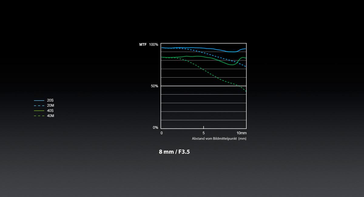 Panasonic_LUMIX-G-Objektiv_H-F008_MTF-Chart