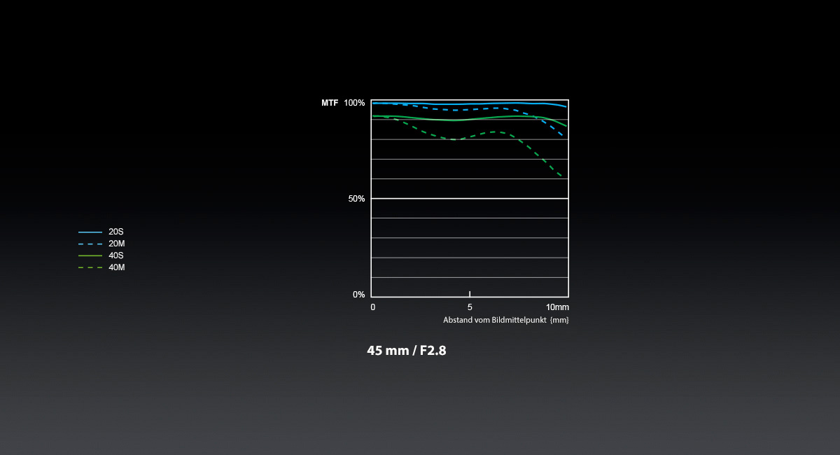 Panasonic_LUMIX-G-Objektiv_H-ES045_MTF-Chart
